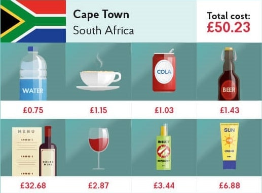 South Africa value